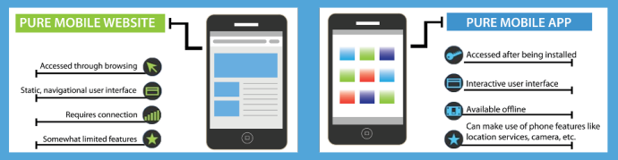 Difference between mobile website and mobile app